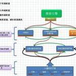 搜索引擎爬虫是大型Seo网站的基础支撑体系