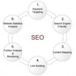 搜索引擎优化seo的大概步骤