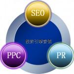 网站推广中的一些基本实用方法是什么?