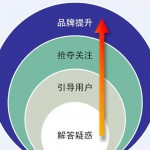 浅谈2011年网络整合营销的发展趋势