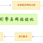 浅谈seo的作用是什么?