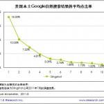 搜索引擎优化价值在google自然排名中得以绽放
