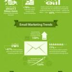 一张信息图解析2014数字营销趋势