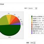 时间管理软件time tracker研究有感@bruce