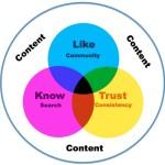 一个新的品牌网站如何进行链接建设?