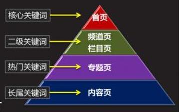 关键字推广如何布局 关键字推广布局如何设置