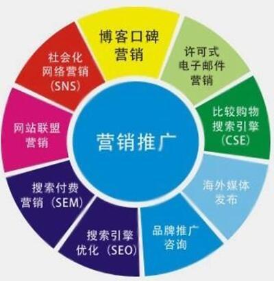 营销策划方案 营销策划方案有哪些内容