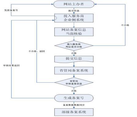 网站备案流程及资料 网站备案流程是什么