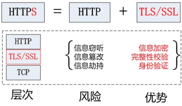 https和http有什么区别 https和http之间的区别在哪
