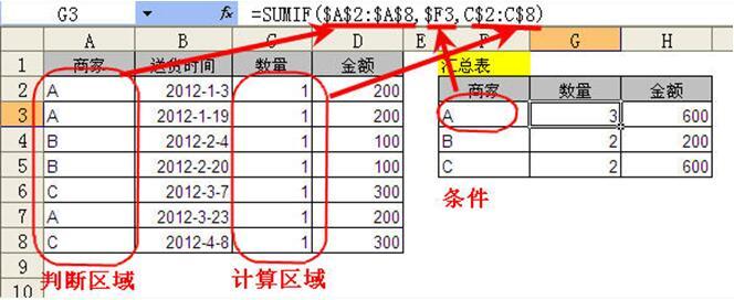 Sumif函数的使用方法 sumif函数怎么使用