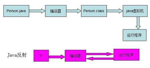 java反射机制 java反射机制如何理解