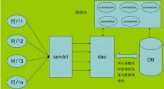 数据库连接池 数据库连接池的影响因素有哪些